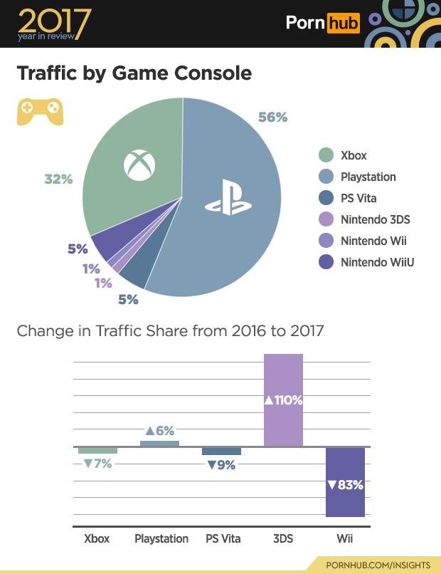 PlayStation lidera em acessos ao Pornhub Pornhub_2017_game_console_traffic